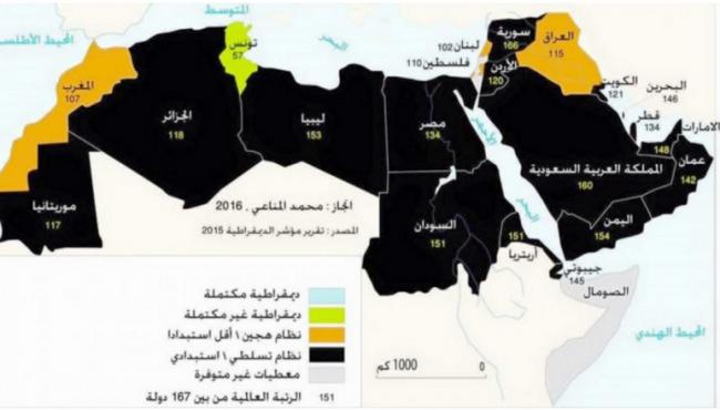 مؤشر الديمقراطية في العالم: تونس الأولى عربيا والمغرب رابعا